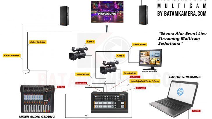 Skema Alur live Streaming Mutlicamera Pake Video Switcher