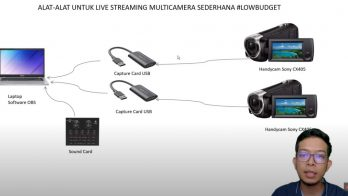 Skema Alur Live Streaming Multicam OBS Capture Card USB - By Ali Majid Wardana