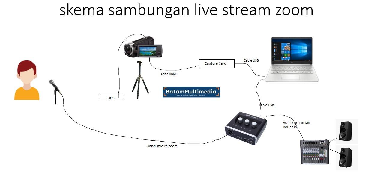 Skema Alur Menggunakan Handycam ke Zoom Meeting Capture Card